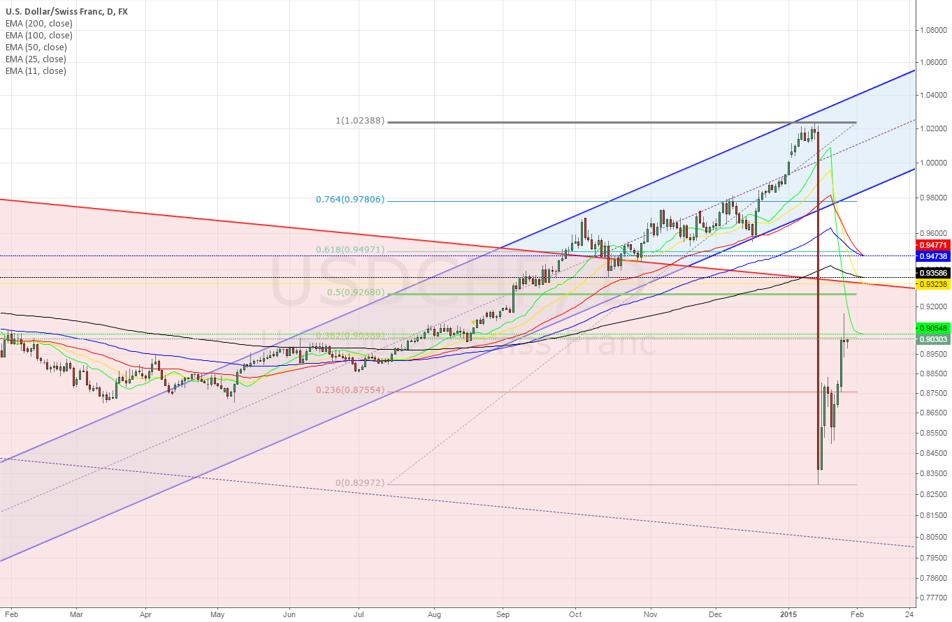 USDCHF Daily ~ heading like Netwon's 1st law