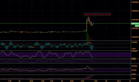 BSDBTC: BSD - Could be the start of a very long run