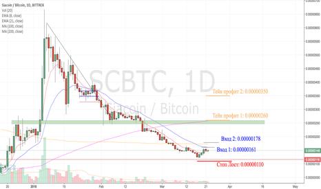 SCBTC: SC/BTC