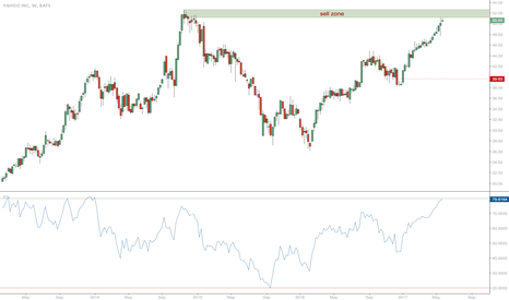 YHOO: yahoo reached sell zone