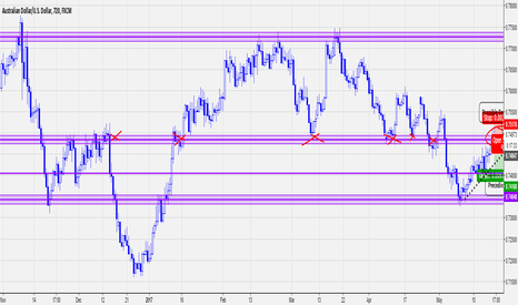 AUDUSD: AUD/USD Short Setup forming on 12hr