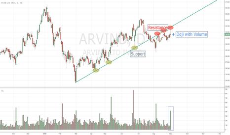 ARVIND: Arvind Mill Hitting Resistance