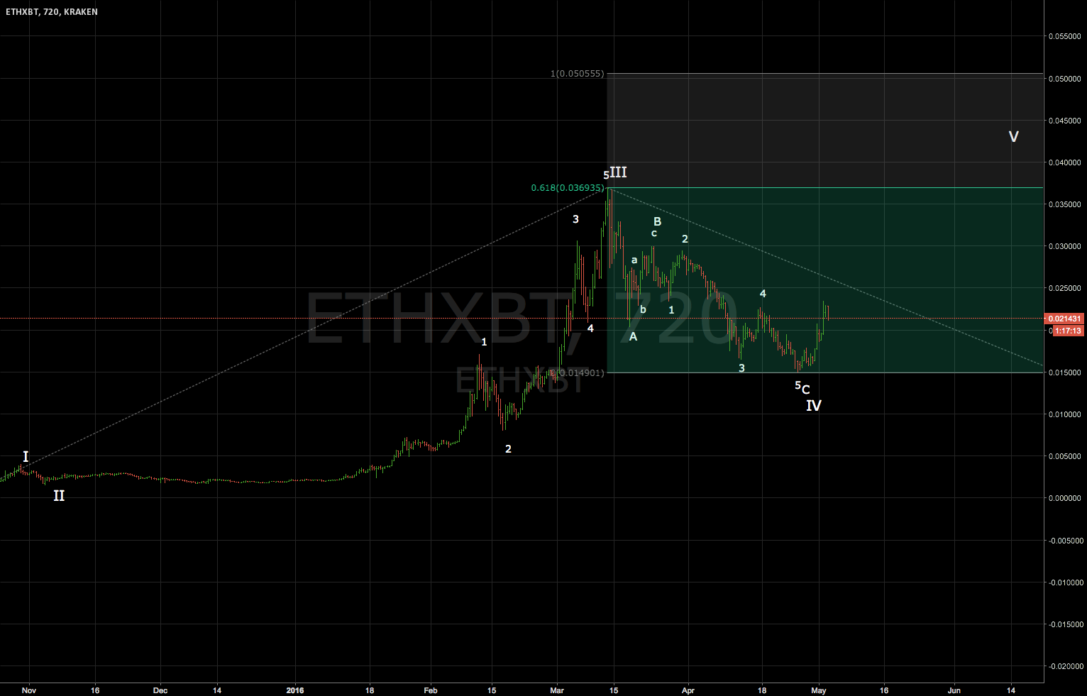 ETH/ BTC - THE BIG PICTURE OF CURRENT UPTREND - wave V target