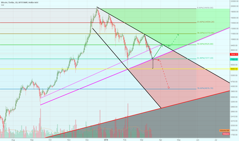BTCUSD: Long-term scenarios for Bitcoin