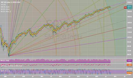 SPX: S&P 500 - Upddated