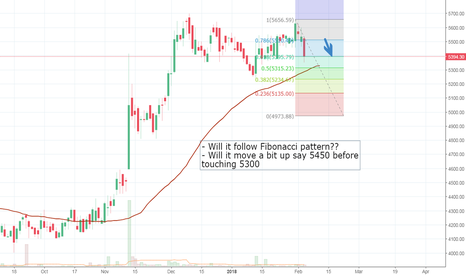 ABBOTINDIA: Will ABOTT INDIA follow the Fib Retracement?