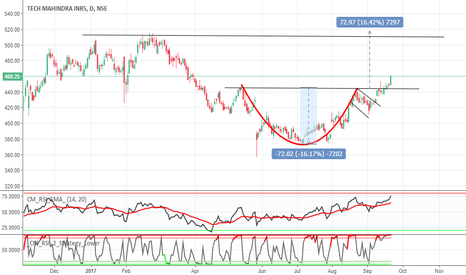 TECHM: TECH M ,CUP AND HANDLE BREAK OUT