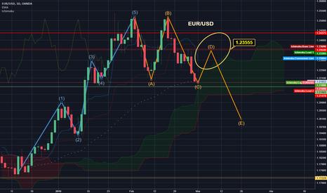 EURUSD: Probable comportamiento EUR/USD proximas semanas (especulación)