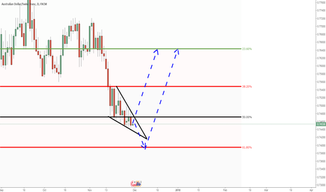 AUDCHF: AUDCHF: Looking to buy somewhere