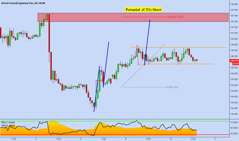 GBPJPY: GBPJPY 1 Hour: Potential CTS Short