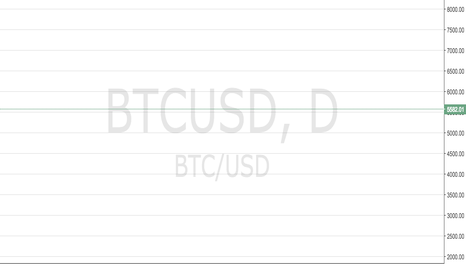 BTCUSD: At glance: BTC movements till 2019
