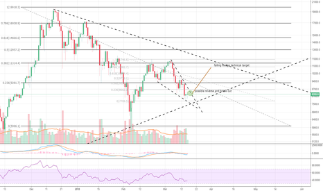 BTCUSD: BTC going against the odds? Or already falling again?