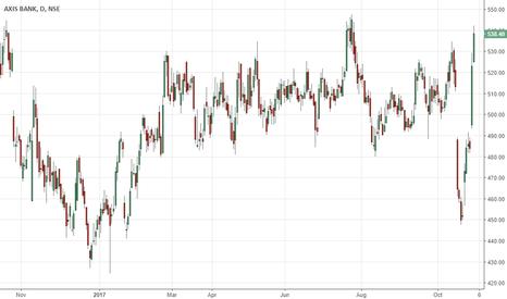 AXISBANK: Axisbank