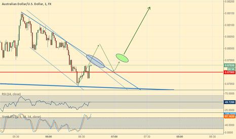 AUDUSD: AUD/USD could go up soon