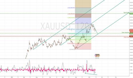 XAUUSD: Вырисовался долгосрочный тренд!