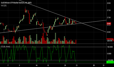 GDX: Gold stocks coiling, may break up
