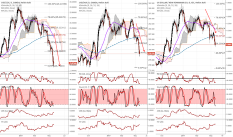 USDCZK: Strength in the Eastern Block EM CCY's?