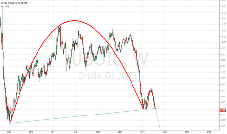 USOIL: CUP with Handle formation for WTI looking at the weekly barchart