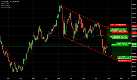 EURUSD: EURUSD POSSIBLY BULLISH RESPECTING CHANNEL TREND LINES