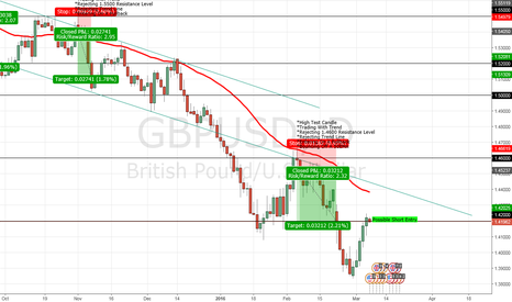 GBPUSD: Potential short on GBPUSD based off a retest