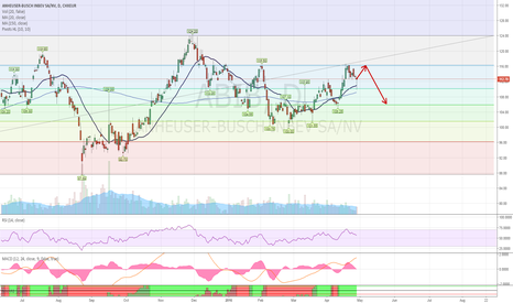 ABI: ABIB going back to resistance