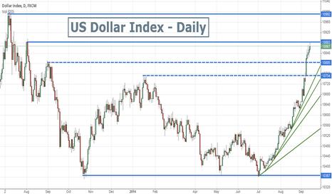 USDOLLAR: US Dollar Index  -  Time to pull back ?