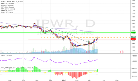 IPWR: IPWR - Strong insider buying, Long from $3.40 to $4.17 & higher