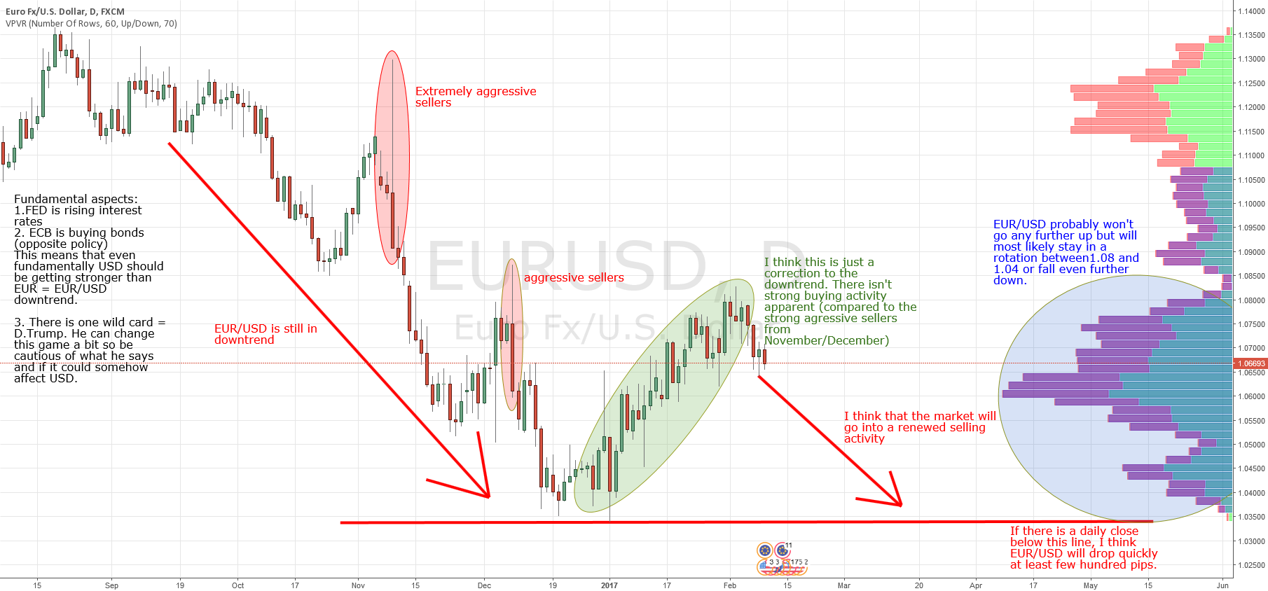 EUR/USD long term scenarios - prediction
