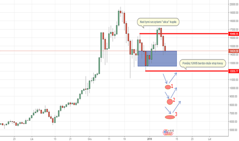 BTCUSD: Poniżej jakiego poziomu może zacząć się panika na Bitcoin ?