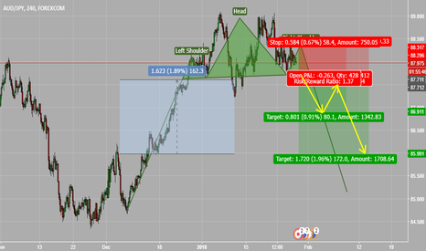 AUDJPY: The Signs are clear, a straight forward head and shoulders