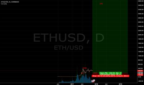 ETHUSD: ETH long-term