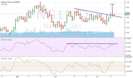 NG1!: Natural gas futures