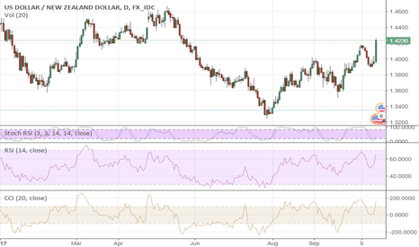 USDNZD: The Kiwi Is In Trouble