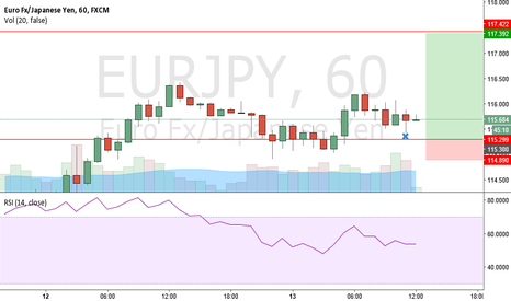 EURJPY: Buy EJ LeBron Trade
