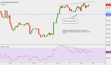 EURJPY: Lower time frame divergence