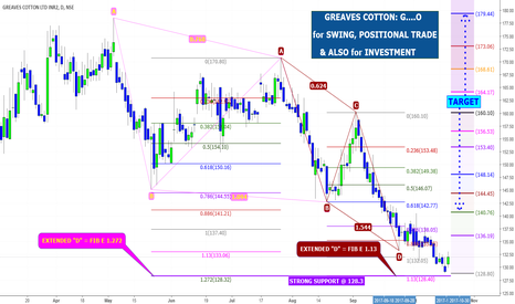 GREAVESCOT: GREAVES COTTON: G....O  for SWING, POSITIONAL, INVESTMENT