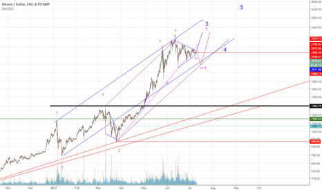 BTCUSD: Possible triangle formation