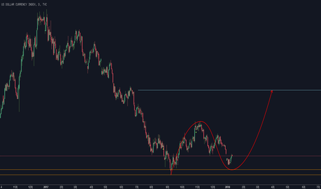 DXY: DXY~D1~0