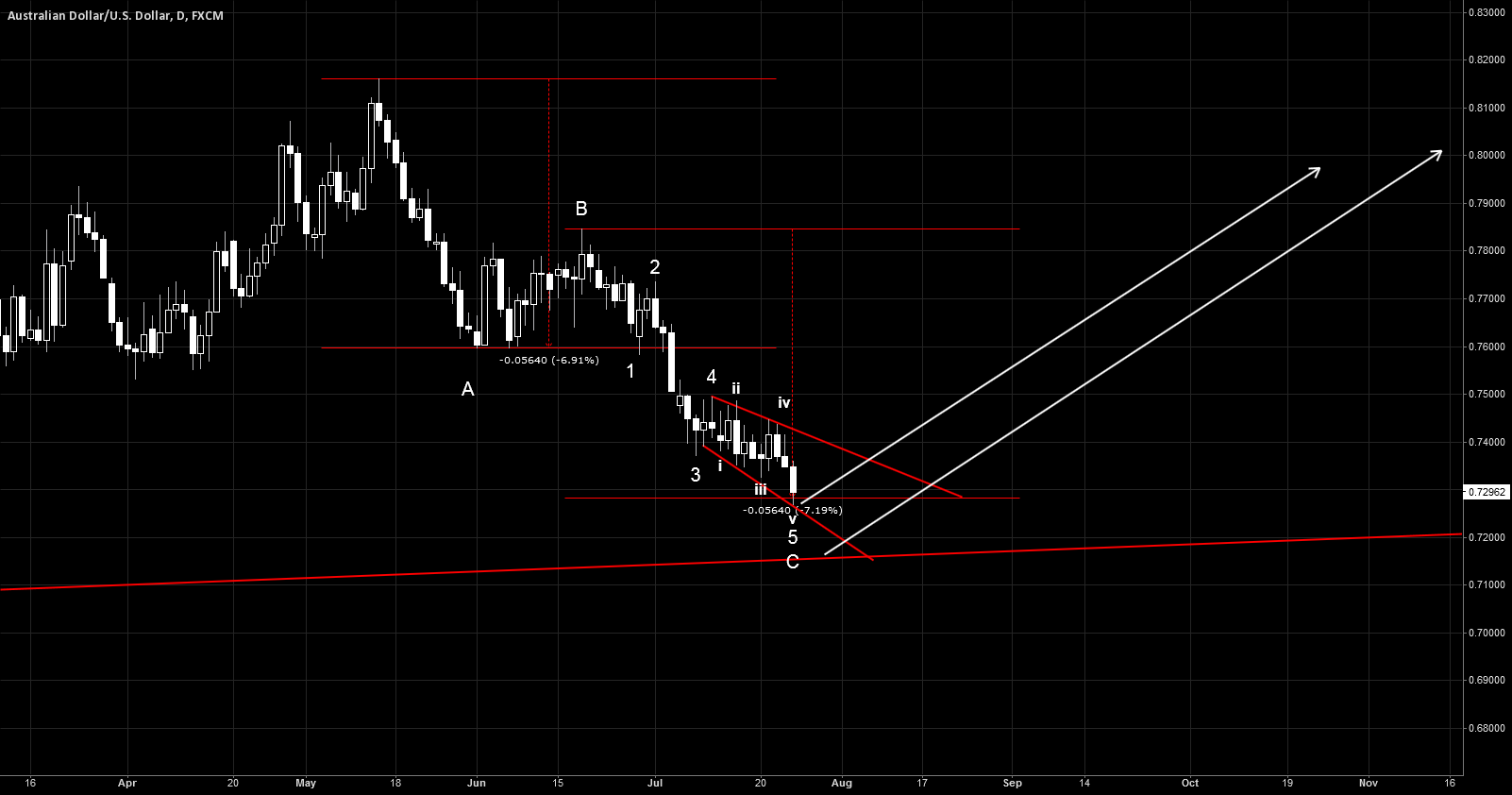 AUDUSD. reversal is sooner or later