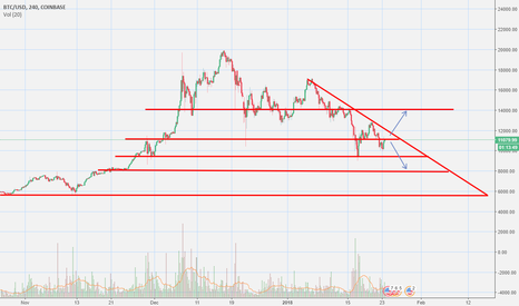 BTCUSD: if down, I think we are going for 8k