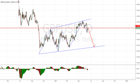 GBPUSD: GBPUSD - Will it go short ?