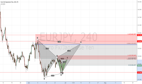 EURJPY: Two Potential Bats