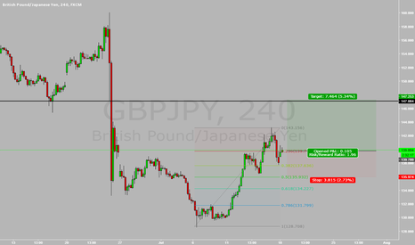 GBPJPY: LONG ON POUND
