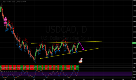 USDCAD: Time to short