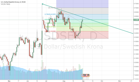 USDSEK: Possible short-setup in USDSEK
