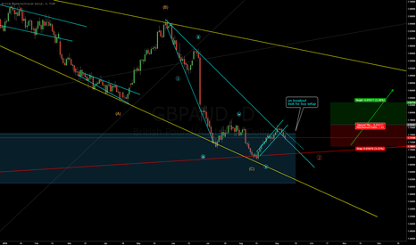 GBPAUD: I hope it has completed the 5th wave.