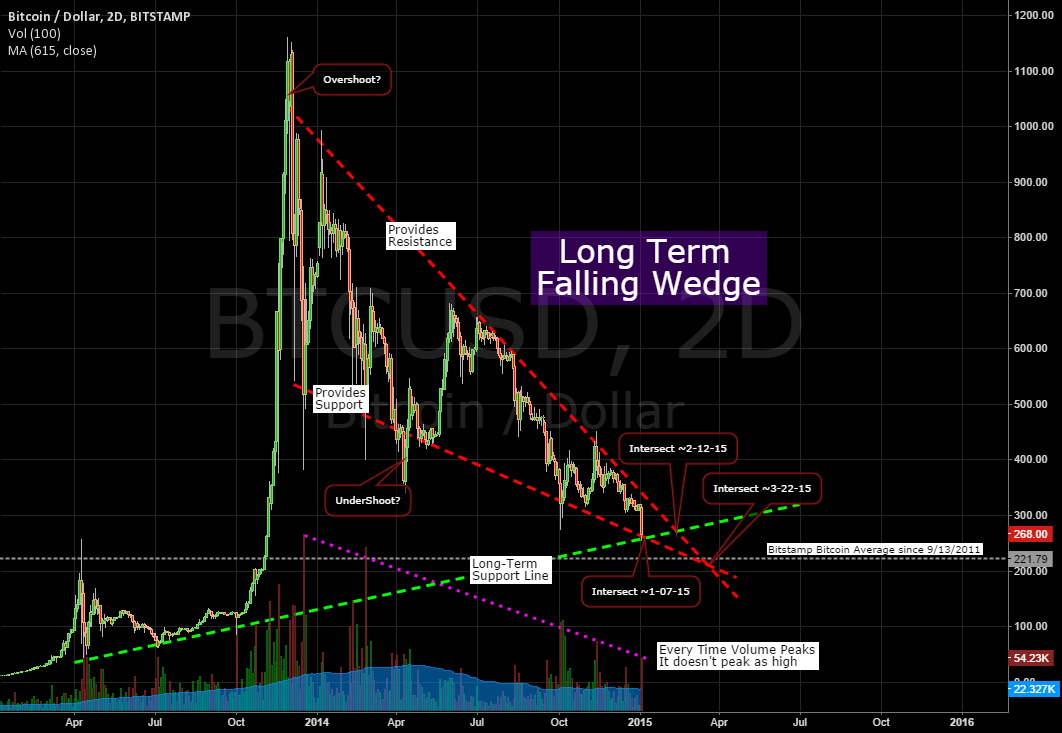Bitcoin's Falling Wedge Faces Long-Term Support