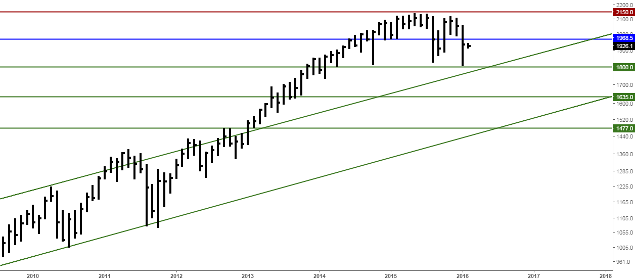 S&P 500 bulls need to break and hold above the 1968 resistance