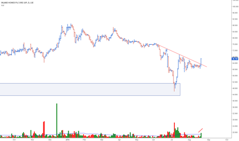INL: Inland Homes Plc Breakout