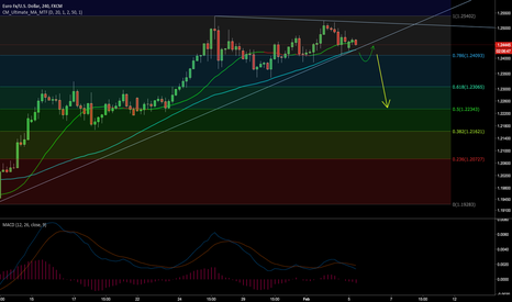 EURUSD: Looking for a breakout from triangle - EURUSD
